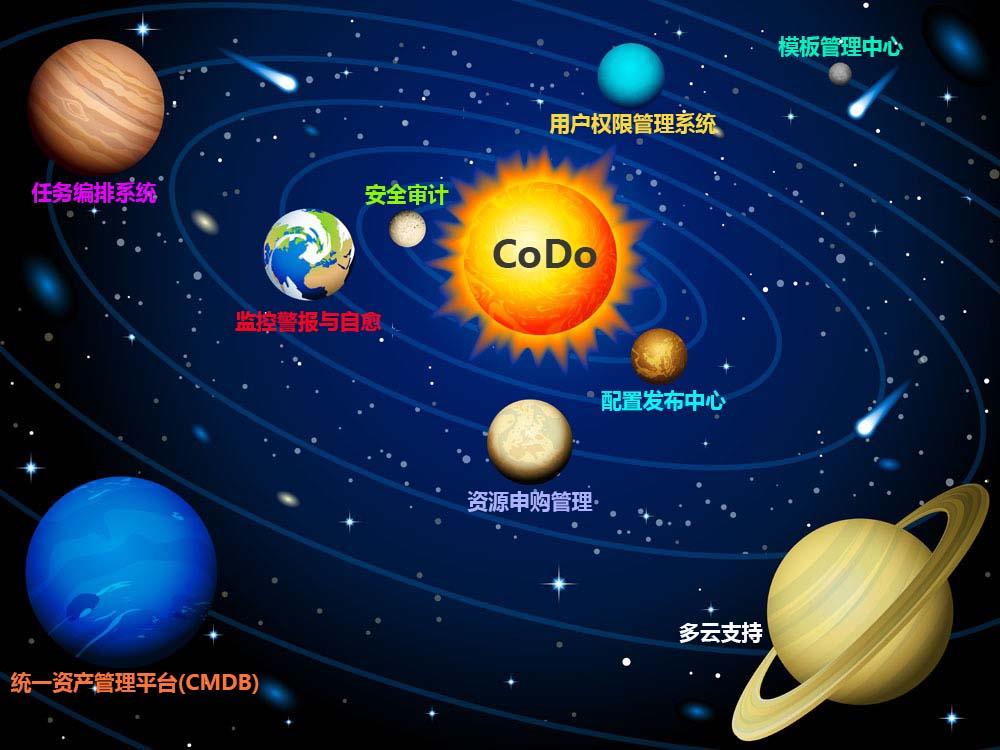 开源一站式混合云云管平台-CoDo